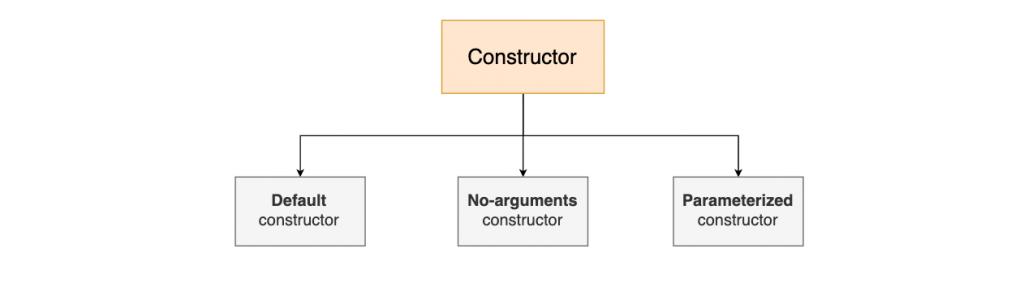 Konstruktor i Java