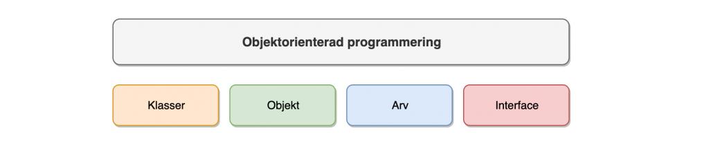 Objektorienterad Programmering
