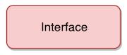 Objektorienterad Programmering Interface