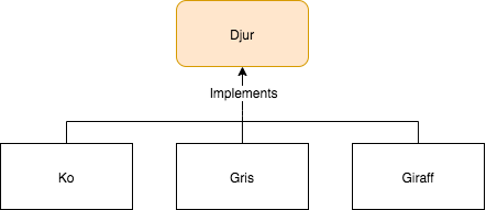 Implements en klass i Java