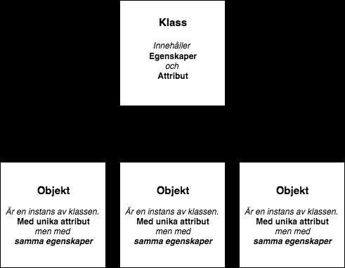 Representation av hur klasser och objekt fungerar i Java