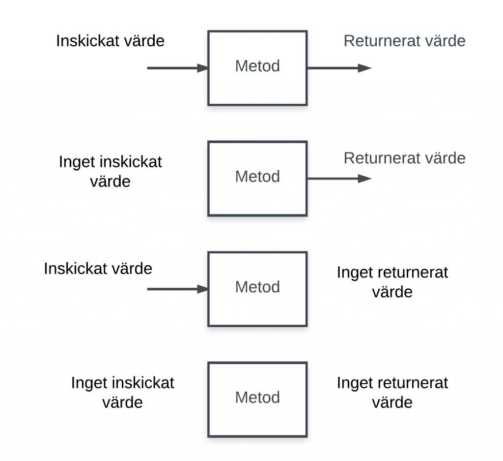 Skapa en metod i Java