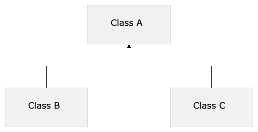 Arv i Java – Ärv kod från andra klasser